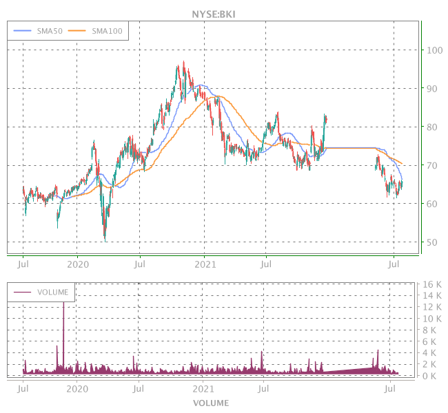 3 Years OHLC Graph (NYSE:BKI)