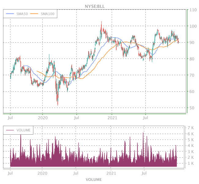 3 Years OHLC Graph (NYSE:BLL)