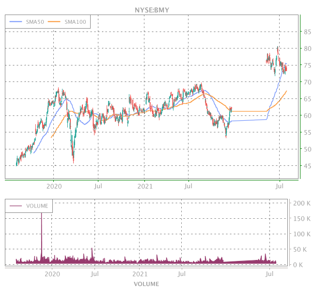 3 Years OHLC Graph (NYSE:BMY)