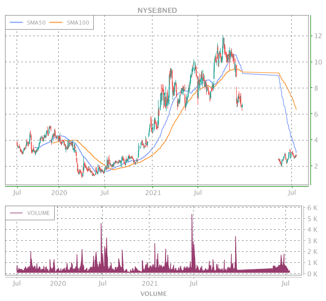 3 Years OHLC Graph (NYSE:BNED)