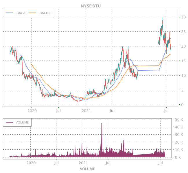 3 Years OHLC Graph (NYSE:BTU)