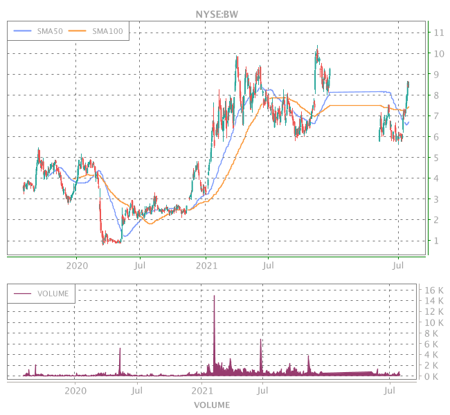 3 Years OHLC Graph (NYSE:BW)