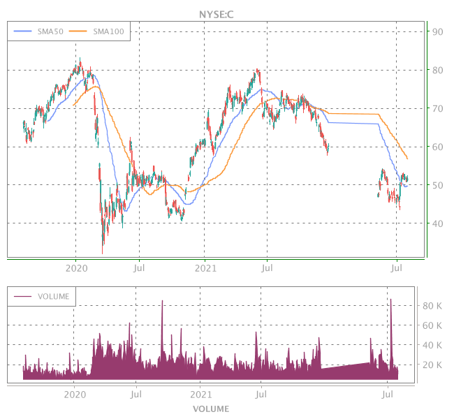 3 Years OHLC Graph (NYSE:C)
