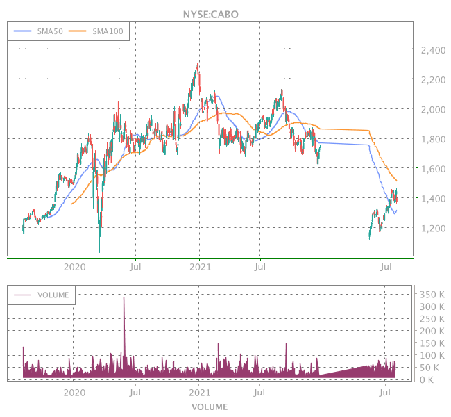 3 Years OHLC Graph (NYSE:CABO)