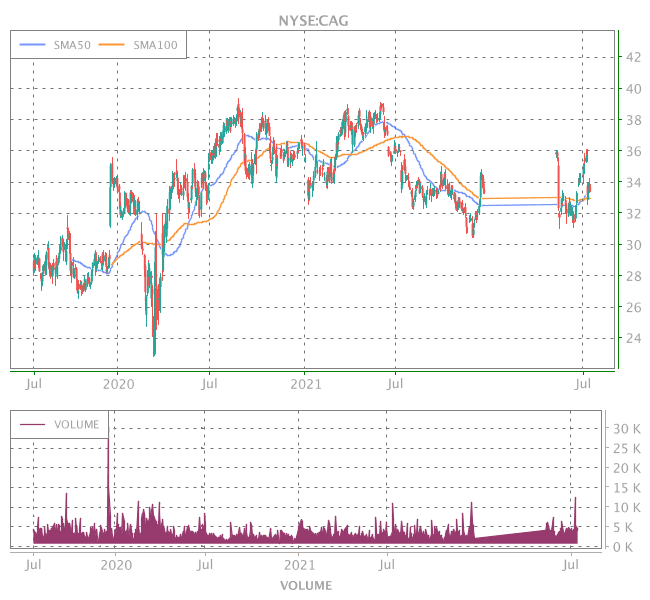 3 Years OHLC Graph (NYSE:CAG)