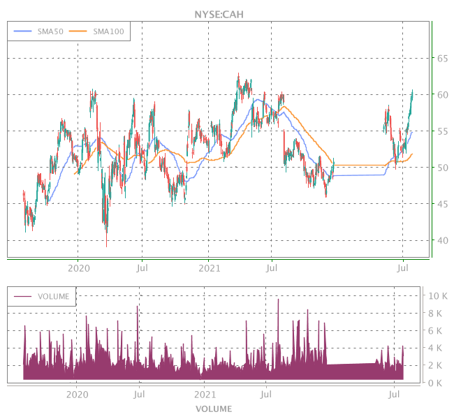 3 Years OHLC Graph (NYSE:CAH)