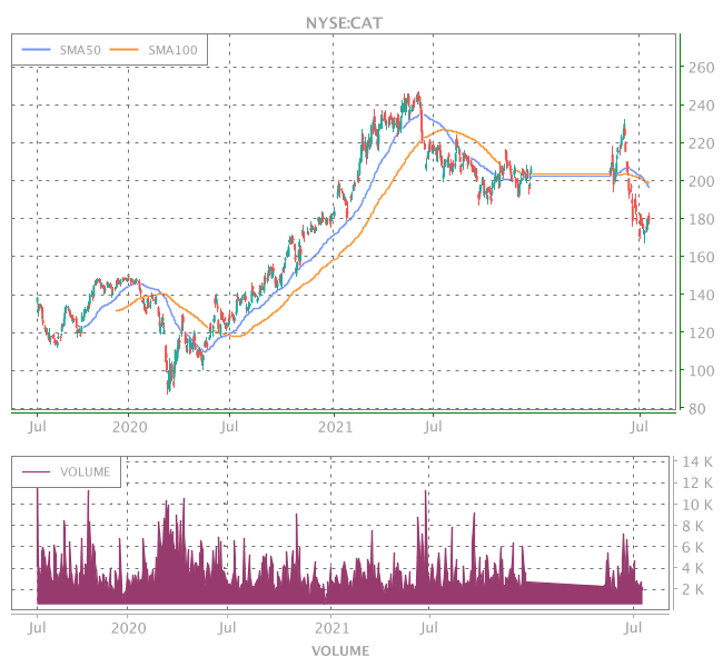 3 Years OHLC Graph (NYSE:CAT)
