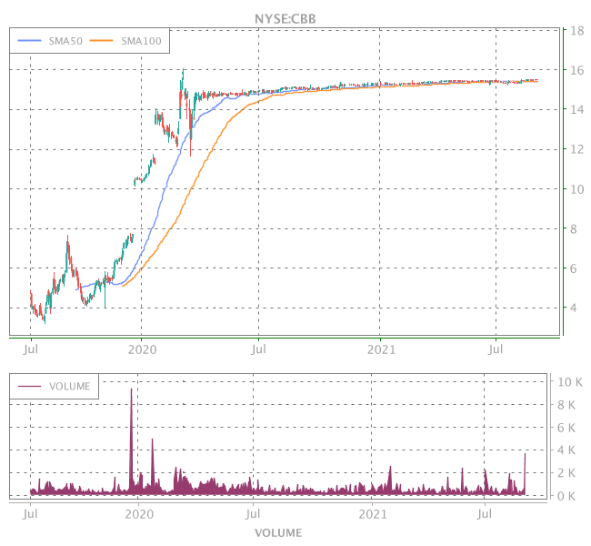3 Years OHLC Graph (NYSE:CBB)