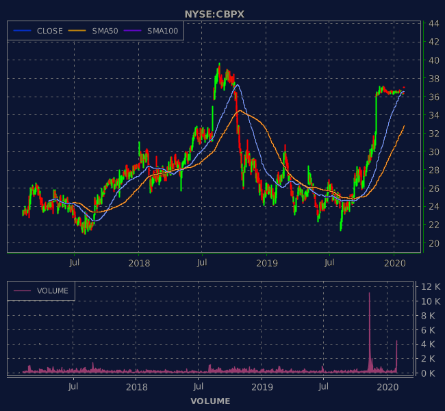 3 Years OHLC Graph (NYSE:CBPX)