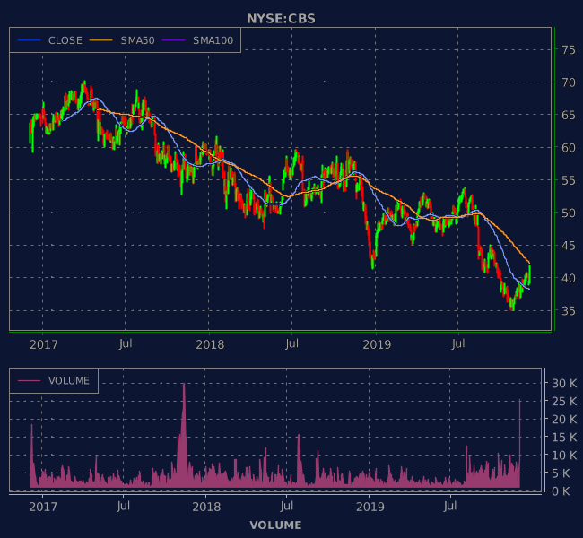 3 Years OHLC Graph (NYSE:CBS)