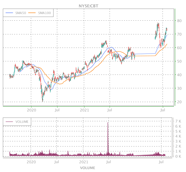 3 Years OHLC Graph (NYSE:CBT)