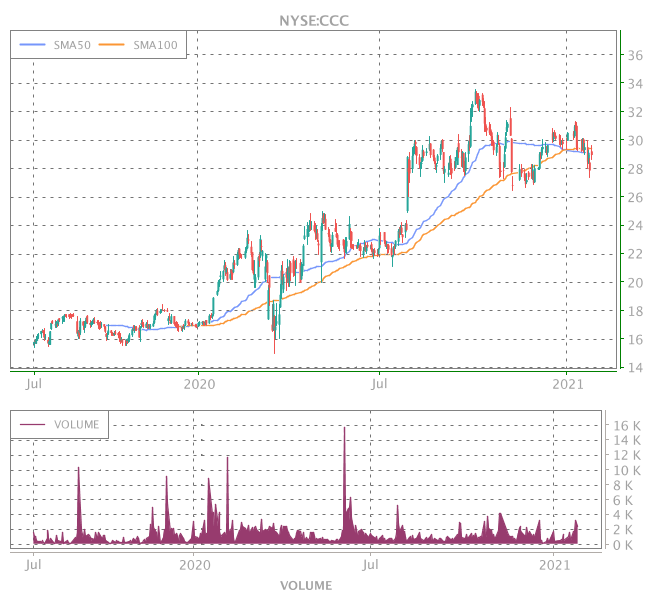 3 Years OHLC Graph (NYSE:CCC)