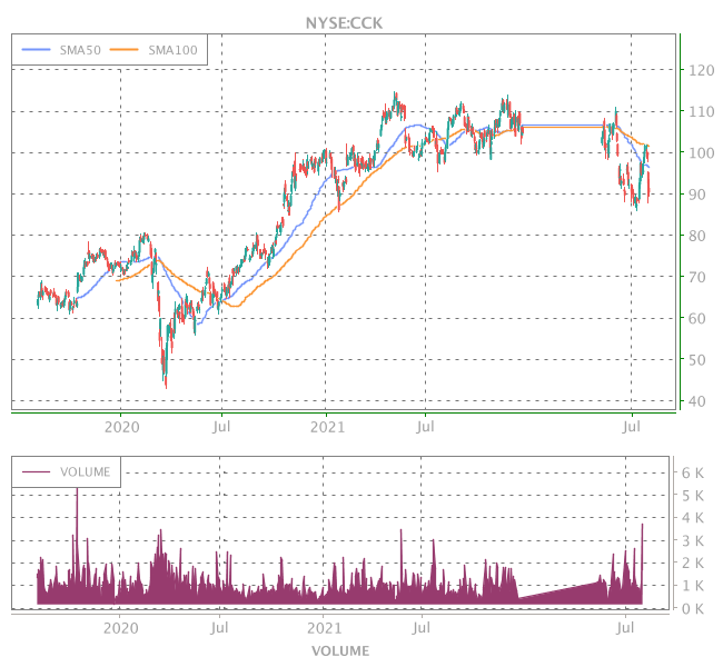3 Years OHLC Graph (NYSE:CCK)