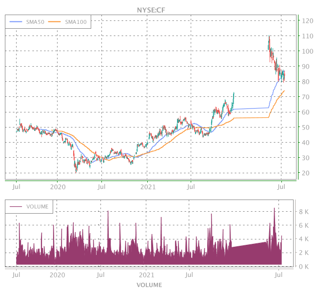 3 Years OHLC Graph (NYSE:CF)
