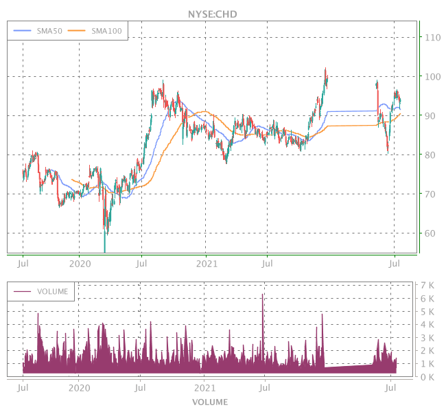 3 Years OHLC Graph (NYSE:CHD)