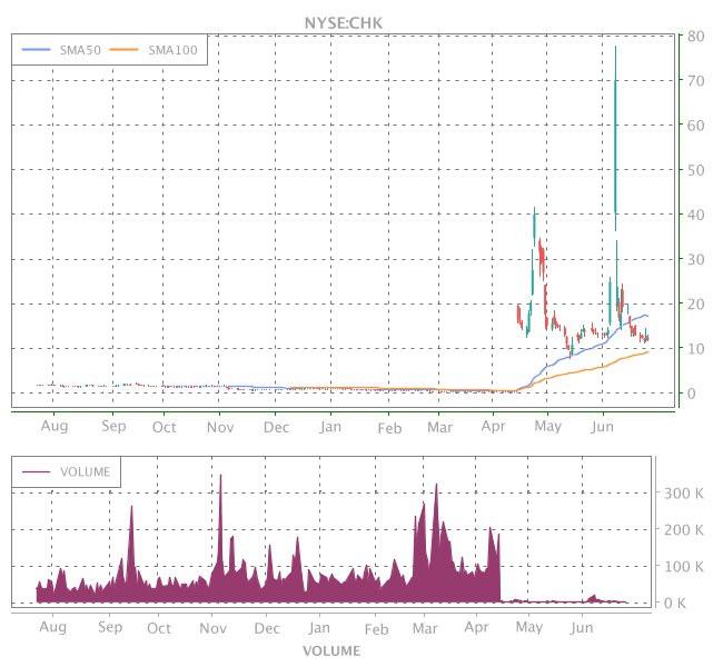 3 Years OHLC Graph (NYSE:CHK)