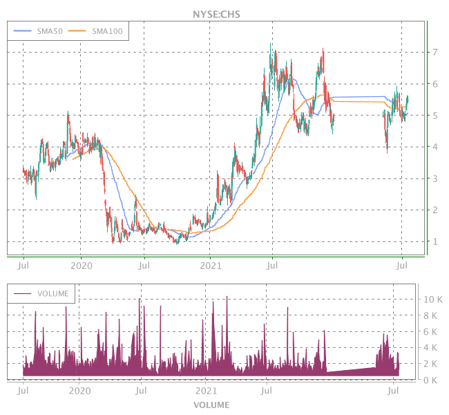 3 Years OHLC Graph (NYSE:CHS)