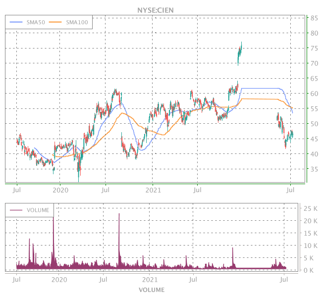 3 Years OHLC Graph (NYSE:CIEN)