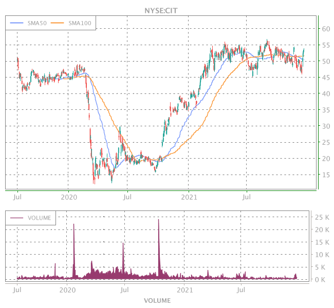 3 Years OHLC Graph (NYSE:CIT)