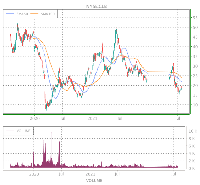 3 Years OHLC Graph (NYSE:CLB)