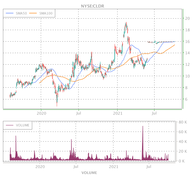 3 Years OHLC Graph (NYSE:CLDR)