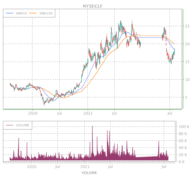 3 Years OHLC Graph (NYSE:CLF)