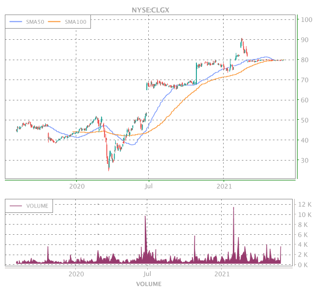 3 Years OHLC Graph (NYSE:CLGX)