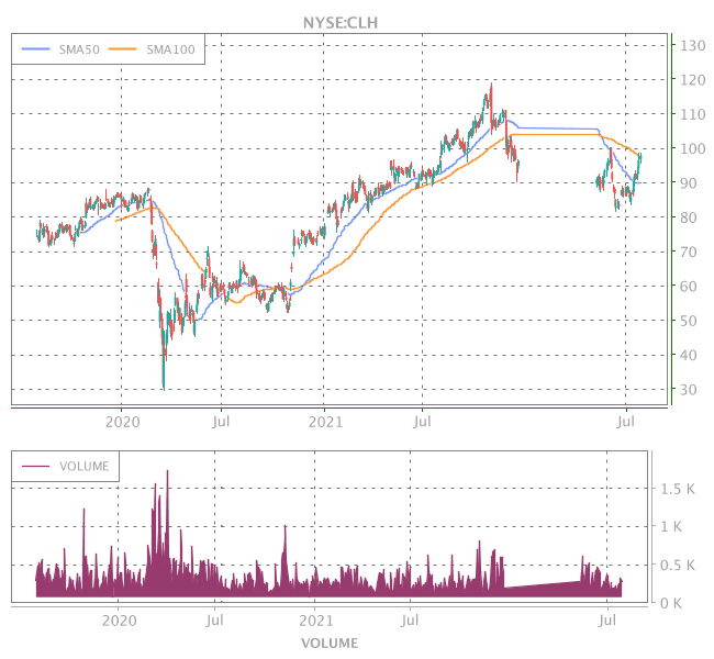 3 Years OHLC Graph (NYSE:CLH)