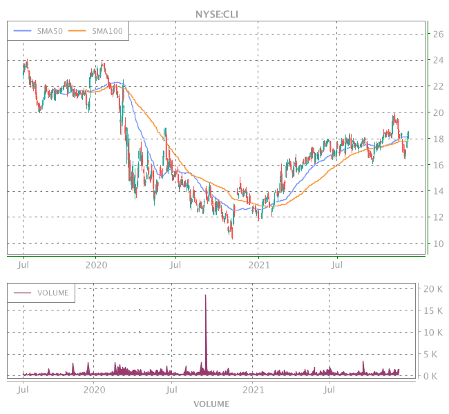 3 Years OHLC Graph (NYSE:CLI)