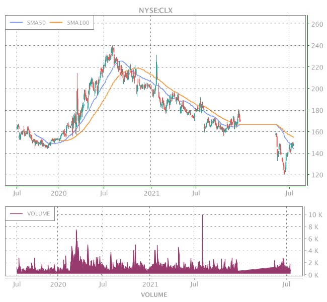 3 Years OHLC Graph (NYSE:CLX)
