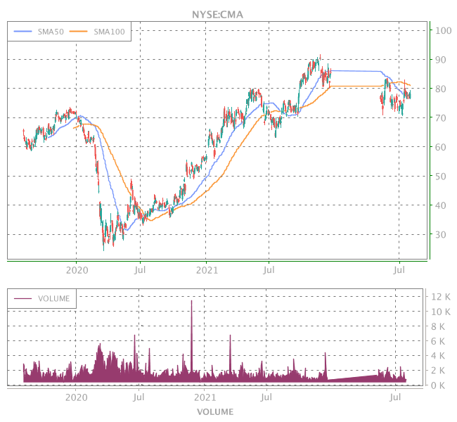 3 Years OHLC Graph (NYSE:CMA)