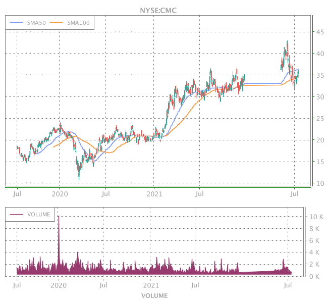 3 Years OHLC Graph (NYSE:CMC)
