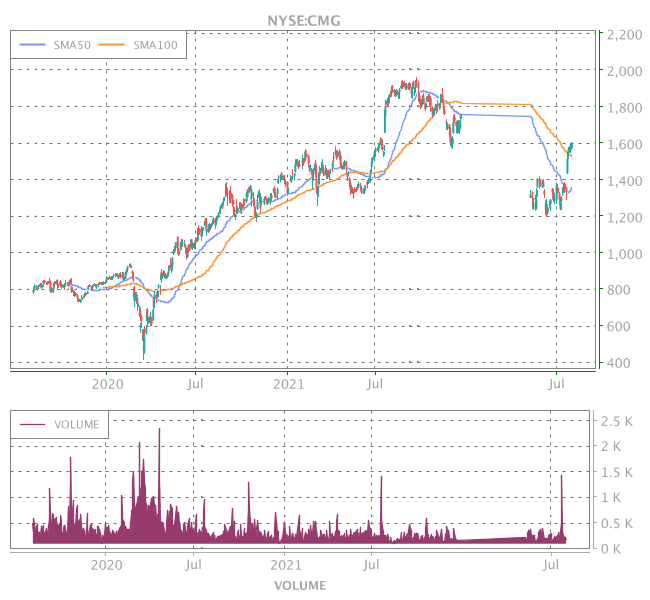3 Years OHLC Graph (NYSE:CMG)