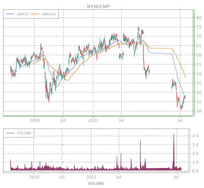 3 Years OHLC Graph (NYSE:CMP)