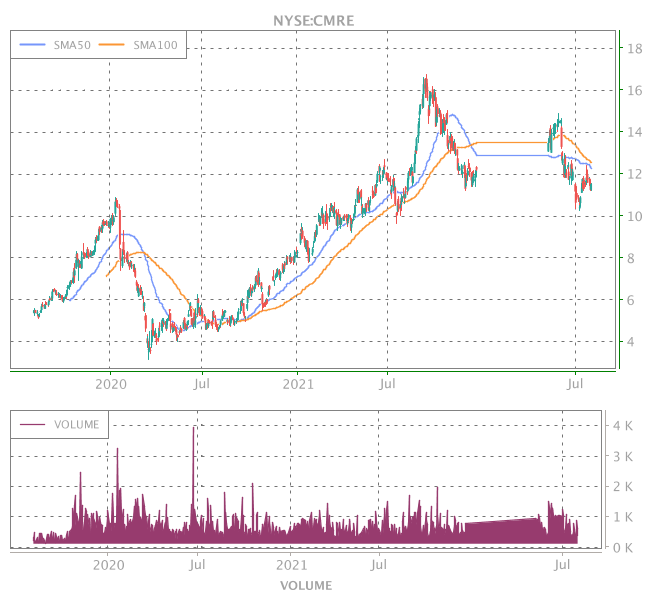3 Years OHLC Graph (NYSE:CMRE)