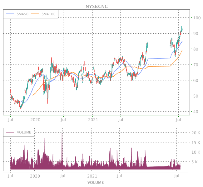 3 Years OHLC Graph (NYSE:CNC)