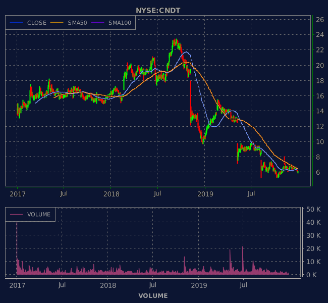 3 Years OHLC Graph (NYSE:CNDT)