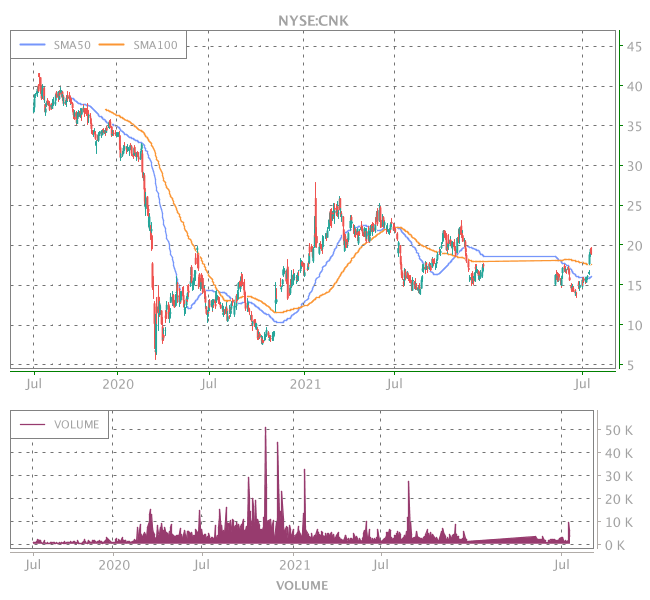 3 Years OHLC Graph (NYSE:CNK)