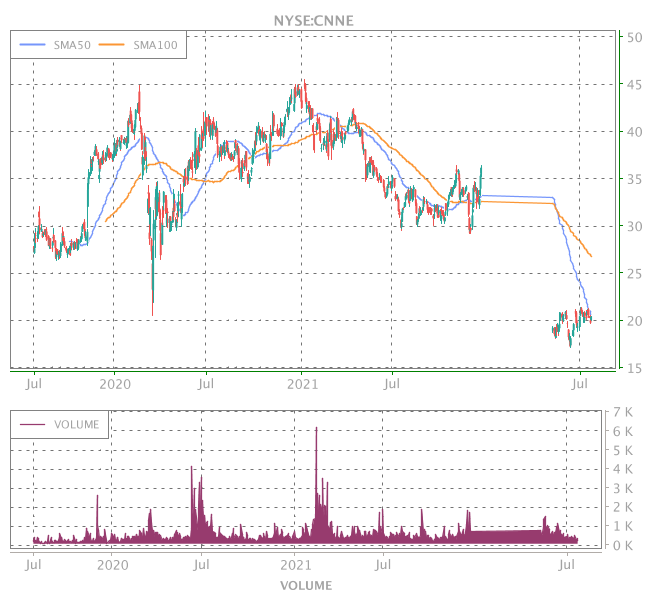 3 Years OHLC Graph (NYSE:CNNE)