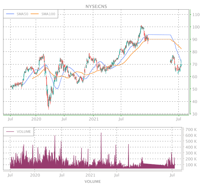 3 Years OHLC Graph (NYSE:CNS)