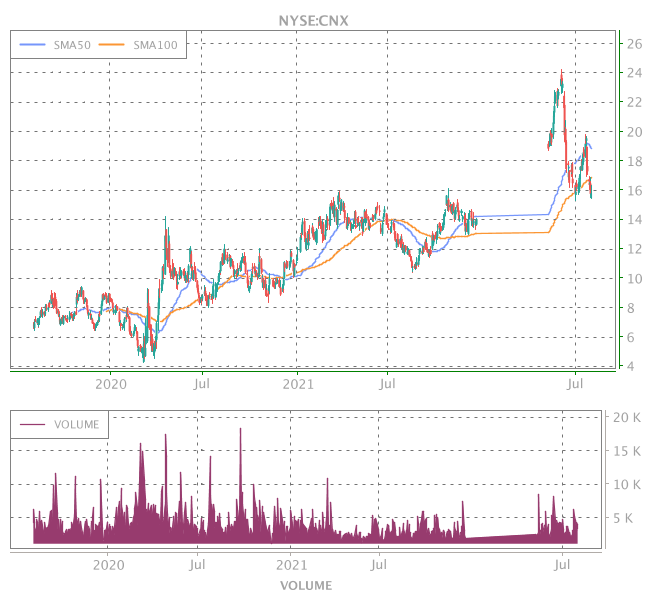 3 Years OHLC Graph (NYSE:CNX)