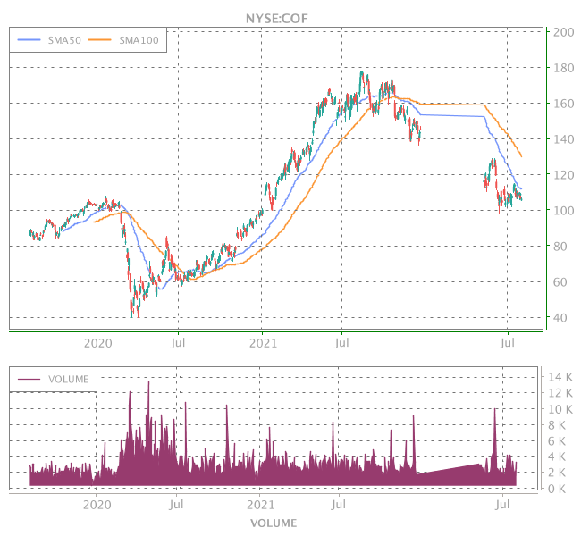 3 Years OHLC Graph (NYSE:COF)