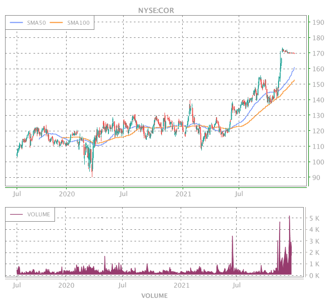 3 Years OHLC Graph (NYSE:COR)