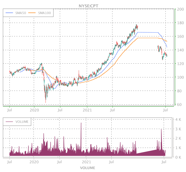 3 Years OHLC Graph (NYSE:CPT)