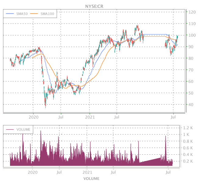3 Years OHLC Graph (NYSE:CR)