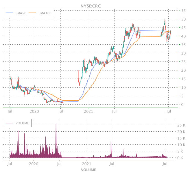 3 Years OHLC Graph (NYSE:CRC)