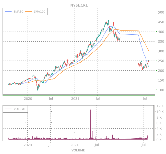 3 Years OHLC Graph (NYSE:CRL)