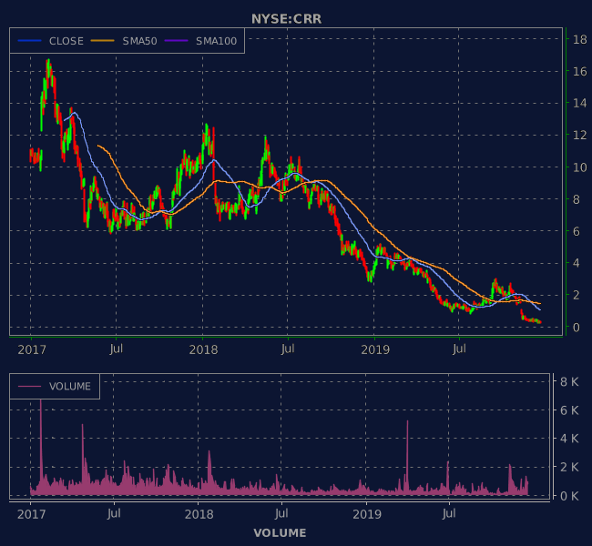 3 Years OHLC Graph (NYSE:CRR)