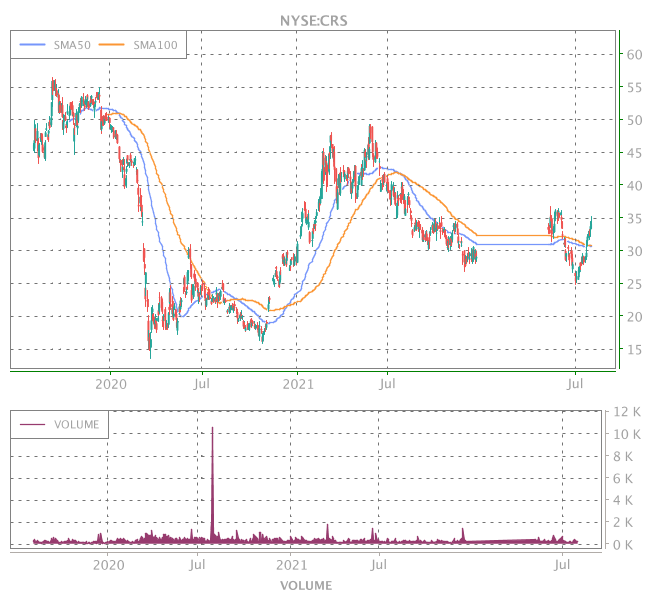 3 Years OHLC Graph (NYSE:CRS)