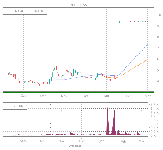 3 Years OHLC Graph (NYSE:CSS)
